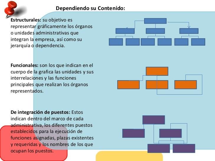 Programas de organigrama su concepto for Concepto de oficina y su importancia