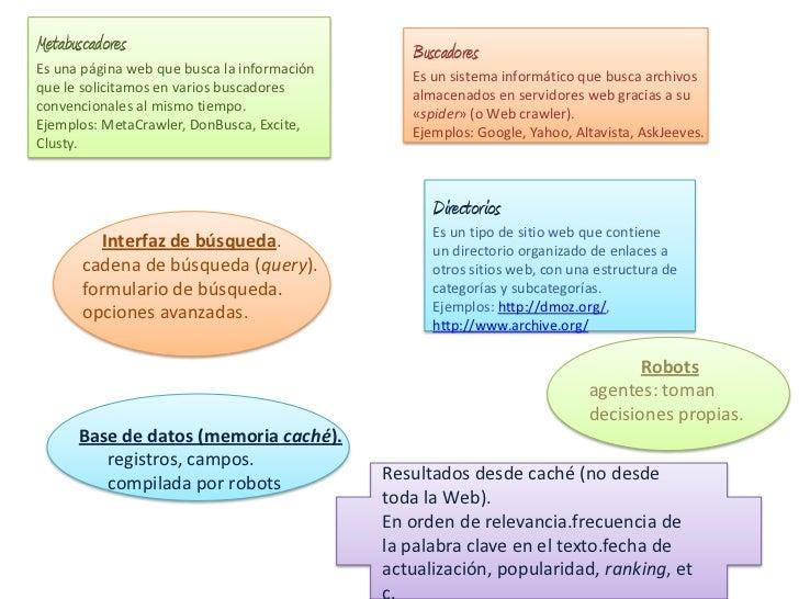 Metabuscadores                                  BuscadoresEs una página web que busca la información                      ...