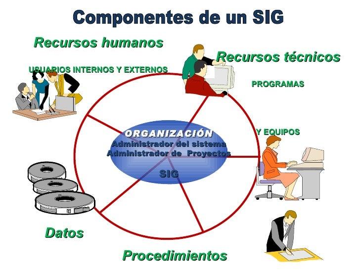 Componentes de un SIG
