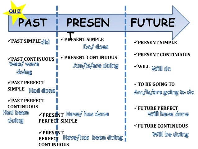 Learn English Grammar Online - Future perfect in English