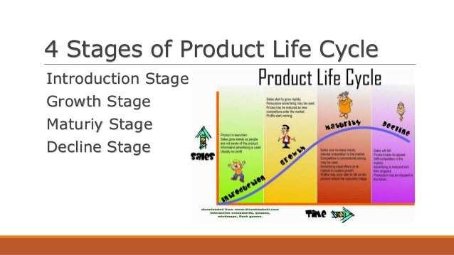 characteristics of stages of the product life cycle Learn about the theory and stages behind the product life cycle plus, find tips   marketing in plc theory must take four features into account: the demand for.
