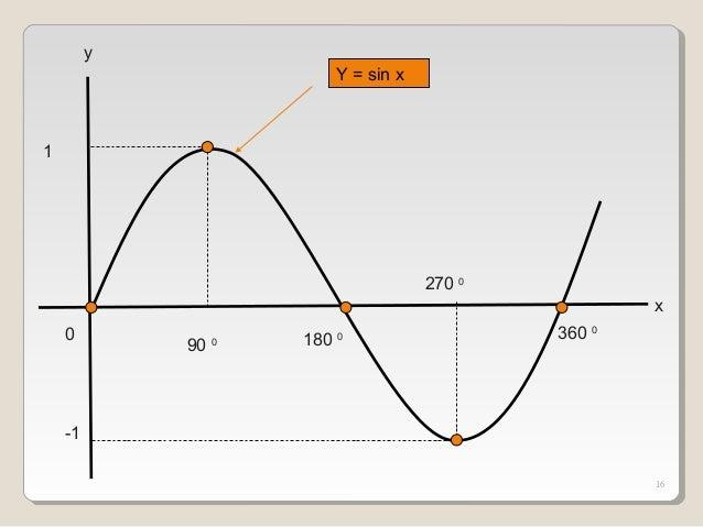 Fungsi dan Grafik Fungsi Trigonometri