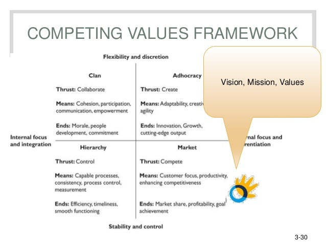 competing values framework dissertation leadership education Continuing education narrowing by clear all (competing values framework) building your leadership brand.