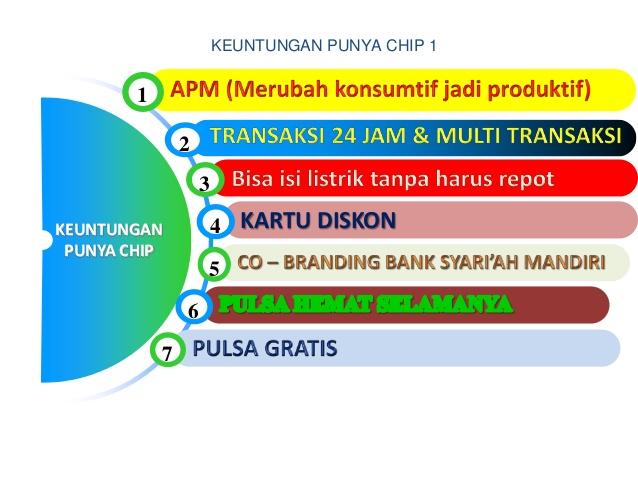 Image Result For Pulsa Murah Batam