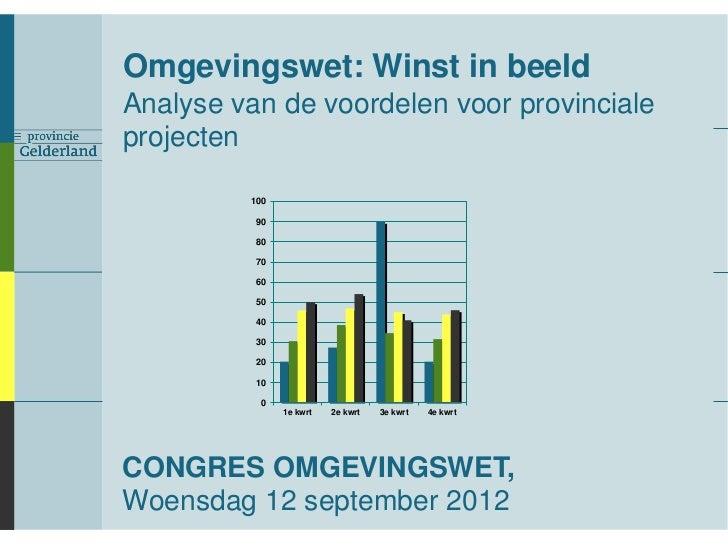 Omgevingswet: Winst in beeldAnalyse van de voordelen voor provincialeprojecten         100          90          80        ...
