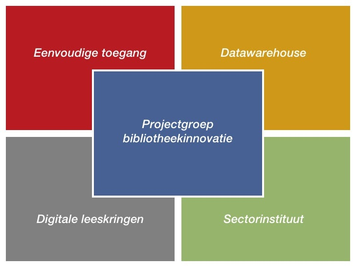 Eenvoudige toegang               Datawarehouse                         Projectgroep                 bibliotheekinnovatie  ...