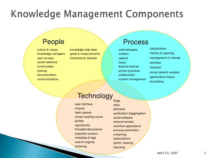 Knowledge Management Information Technology Systems