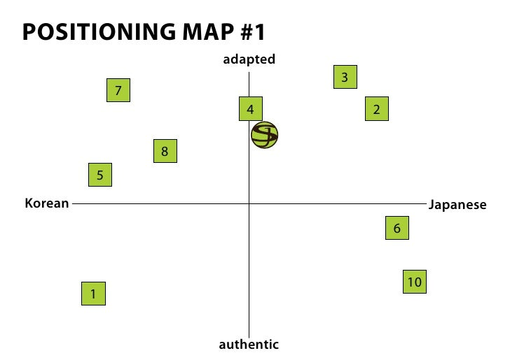 developing a product positioning map for disney or mcdonalds Demand = supply therefore producers had to convince consumers to purchase their products focus of business investment starts shifting towards developing a robust sales mechanism in order to communicate with consumers the sales concept is also relevant for products consumers do not seek out ordinarily, such as.