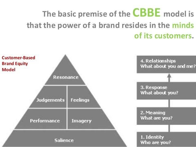 customer based brand equity model cbbe