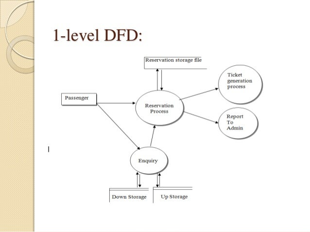 presentation on railway reservation systemcontext level or  level dfd