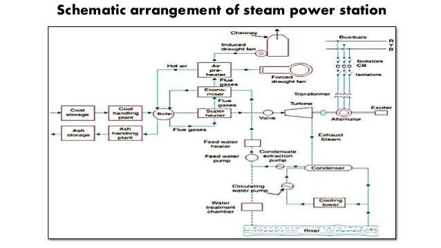 thermal power plant block diagram  zen diagram, block diagram