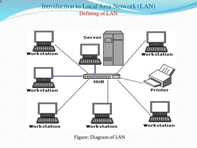 local area network diagram photo album   diagramsimages of local area network diagram diagrams