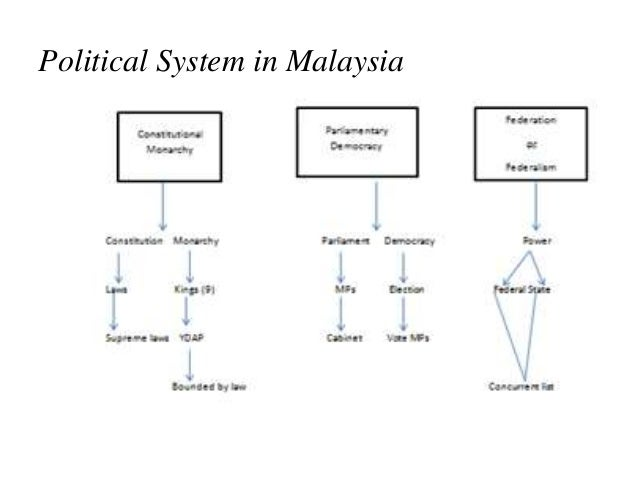 """analysis of the malaysian electoral system Kuala lumpur, malaysia — malaysians woke up thursday to an unexpected new world of possibilities despite manipulating the electoral process, attempting to muzzle critics with a """"fake news."""