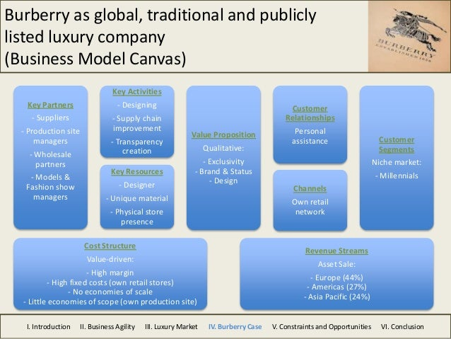 Business model canvas master thesis
