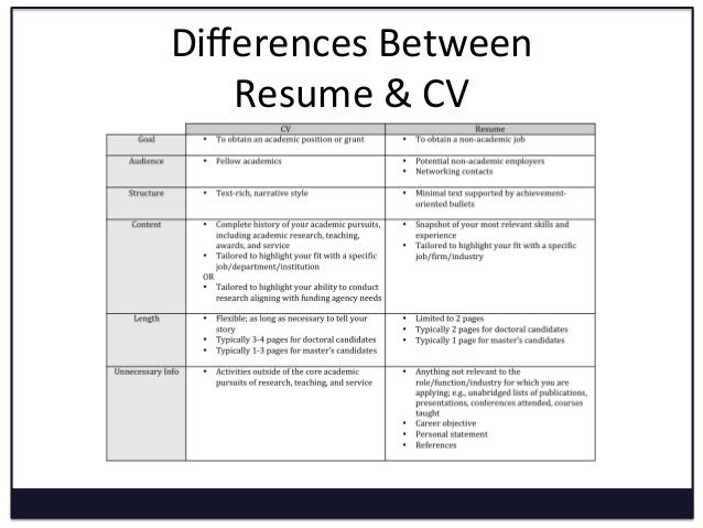 Curriculum Vitae Vs Resume   Best Template Collection BtQtreyz