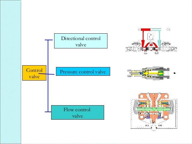 Pressure Control Equipment Control Valve Pressure Control