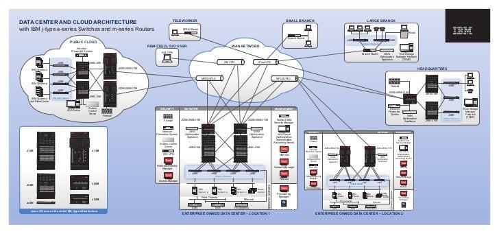 Presentation   data center and cloud architecture