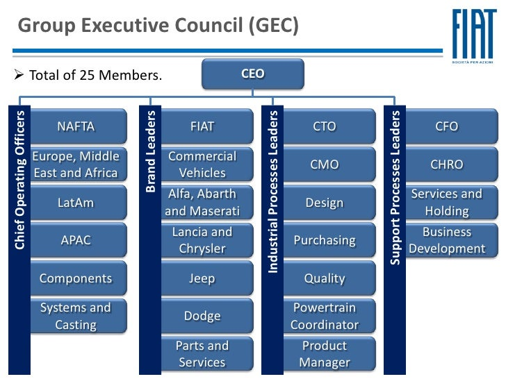 Fiat S P A Corporate Governance Structure