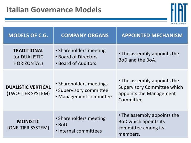 global corporate governance models anglo american and relationship model