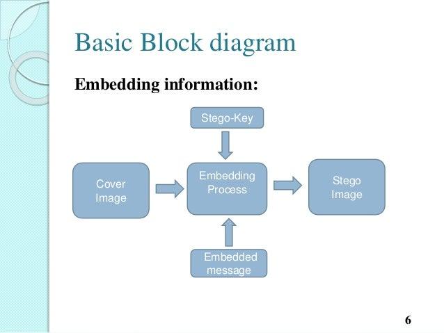 Block diagram of image steganography algorithm la dispute setlist kill bill wallpaper phone cute block diagram ccuart Gallery