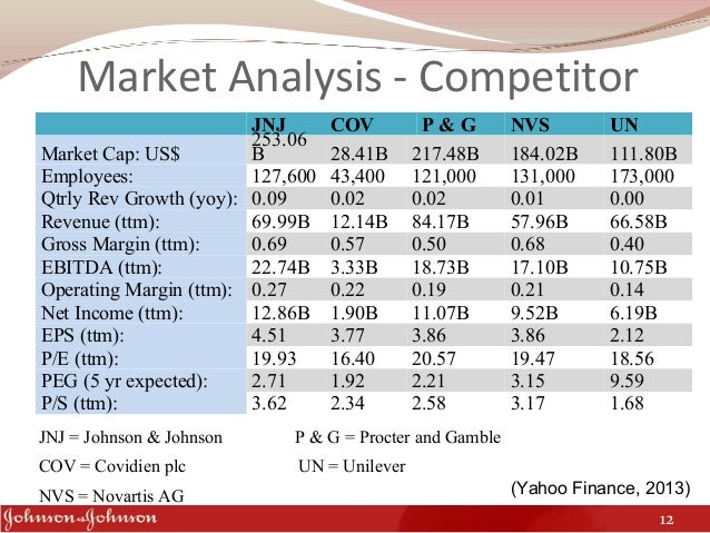 SWOT analysis of Johnson and Johnson (JNJ)