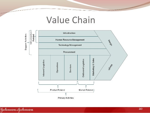 value chain analysis johnson and johnson The value chain, created by michael porter, is a business management concept  that includes nine activities that work together to provide  by rose johnson.
