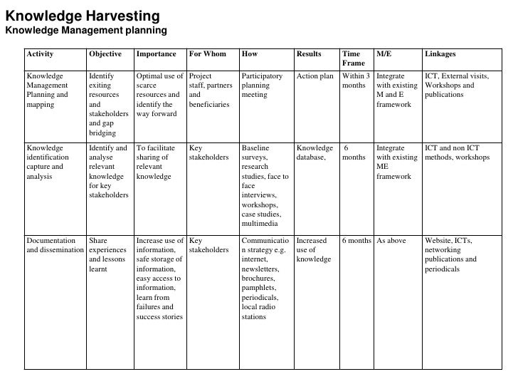 Knowledge Harvesting Knowledge Management planning     Activity          Objective      Importance       For Whom         ...
