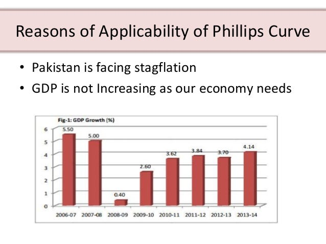 Causes Of Unemployment In Pakistan