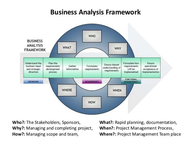 How To Analyze A Business Plan