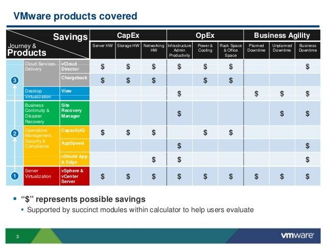 Presentation V Mware Roi Tco Calculator