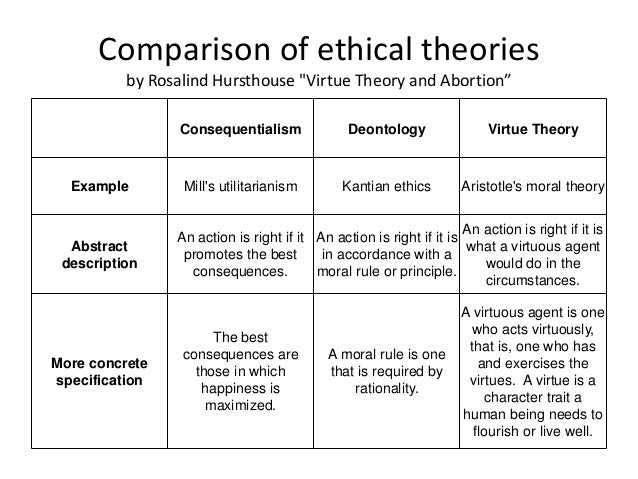 philosophical ethical theories essay