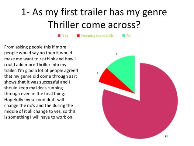 1- As my first trailer has my genre               Thriller come across?From asking people this if morepeople would say no ...