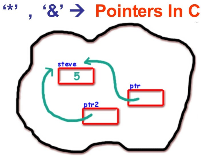 ' *'  ,  '&'     Pointers In C