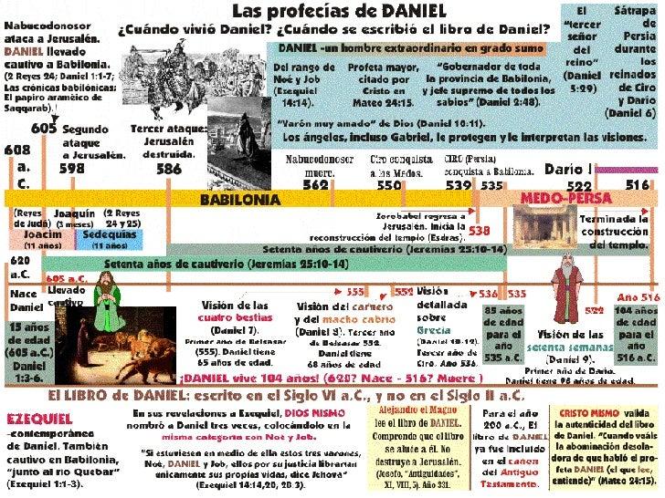 Gráficas sobre las profecías de Daniel