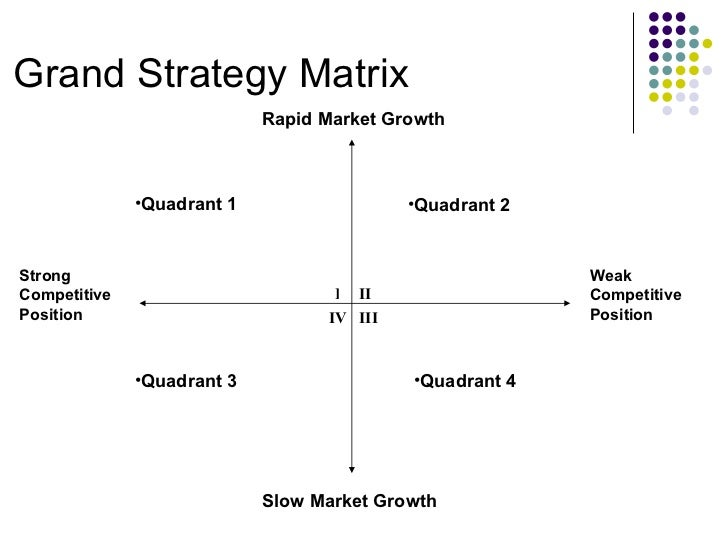 google grand strategy matrix Apple's generic strategy, based on porter's model, aligns with the company's intensive growth strategies in particular, the intensive growth strategy of product development is key to fulfilling this generic strategy and supporting apple's success.