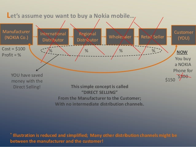 Let's assume you want to buy a Nokia mobile…Manufacturer      International       Regional                                ...