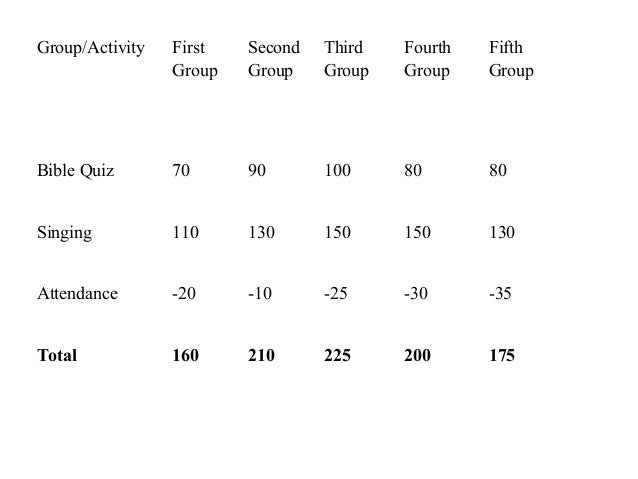 Group/Activity First Group Second Group Third Group Fourth Group Fifth Group Bible Quiz 70 90 100 80 80 Singing 110 130 15...