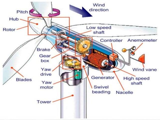 Wind Farm Design Pdf