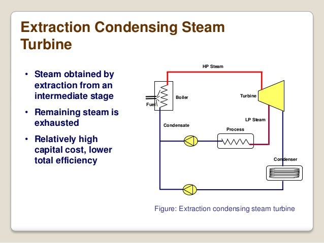 Steam Turbine - Condensing or Extraction