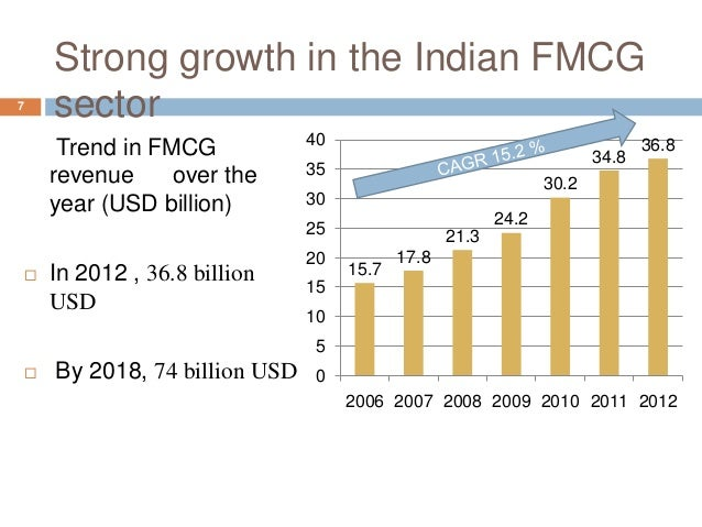 overview of fmcg sector Sector overview fast-moving consumer goods (fmcg) sector is the 4th largest sector in the indian economy with household and personal care accounting for 50 per cent of fmcg sales in india.