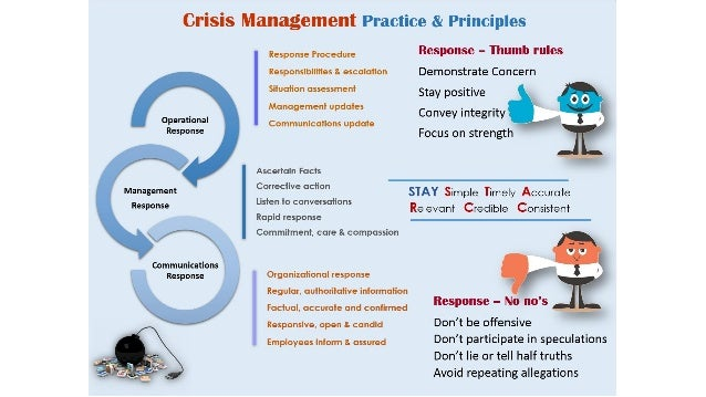 Crisis Management: Practice and Principles