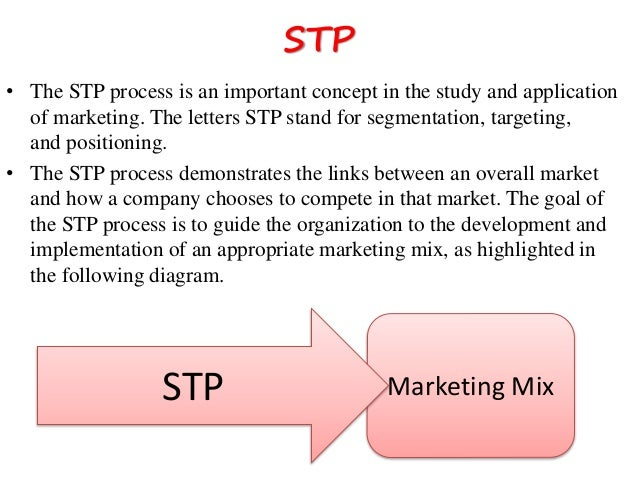 market analysis stp of body shop