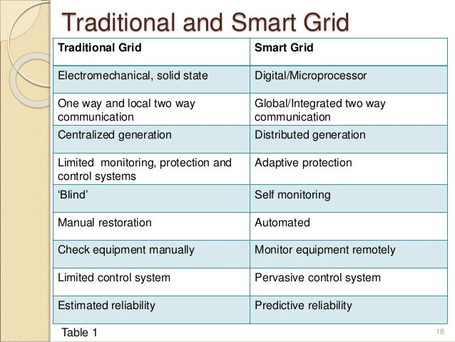 traditional versus modern communication devices Full answer traditional communication is generally more simplistic and basic than alternative modern forms of communication traditional communication serves the.