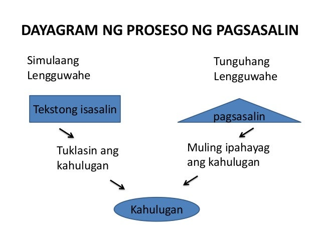 anyo ng teksto Gamit ng pagsulat, with writing, , , translation, human translation, automatic translation.