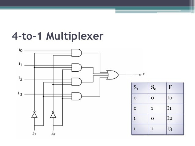 Multiplexer and d multiplexer for 1 to 4 demux truth table