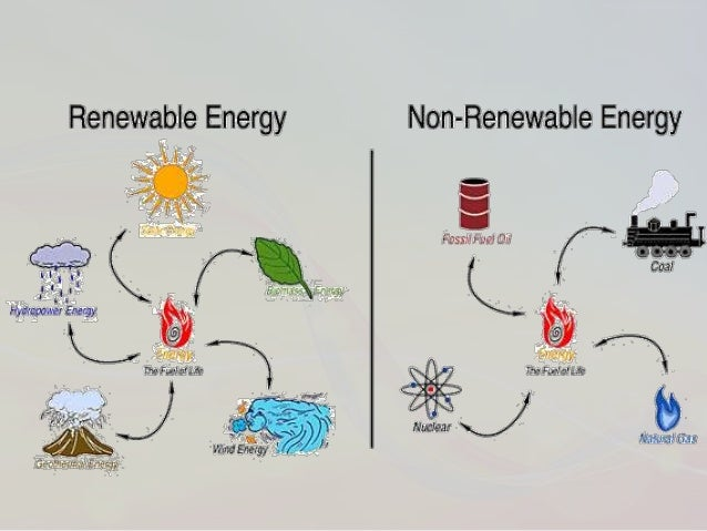 a look at the different sources of energy Renewable energy is important because of the benefits it provides the key benefits are: environmental benefits renewable energy technologies are clean sources of.