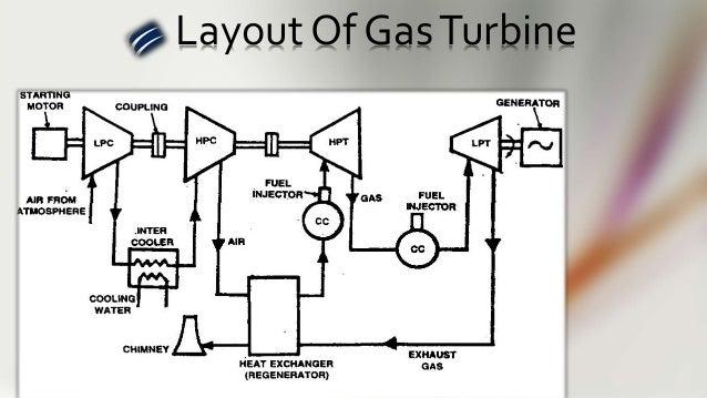 ramgarh gas power plant  jaisalmer