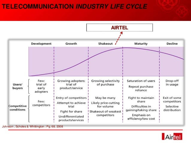 pricing strategies of airtel 329 chapter – v suggestions, recommendations and conclusion in the previous chapter, the researcher has given the findings of the analysis of effectiveness of various marketing strategies adopted by the public sector telecom.
