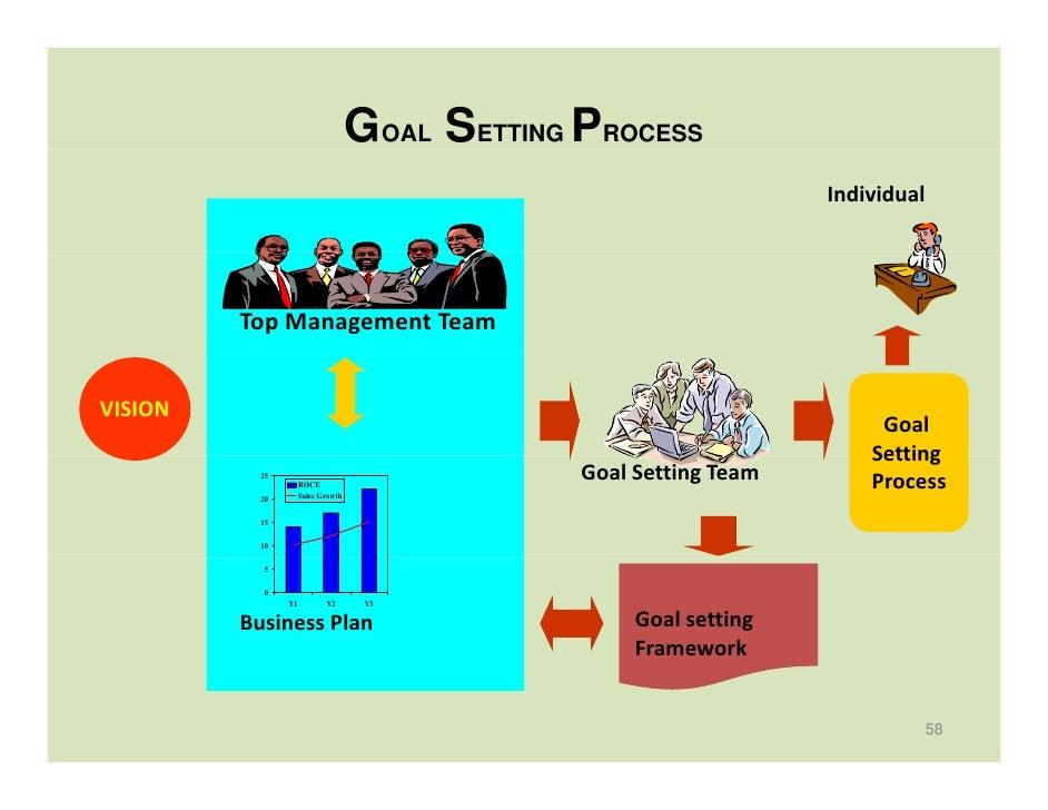 Goals For A Business Plan