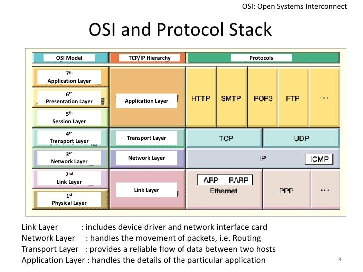 Foundation of Networking Protocols